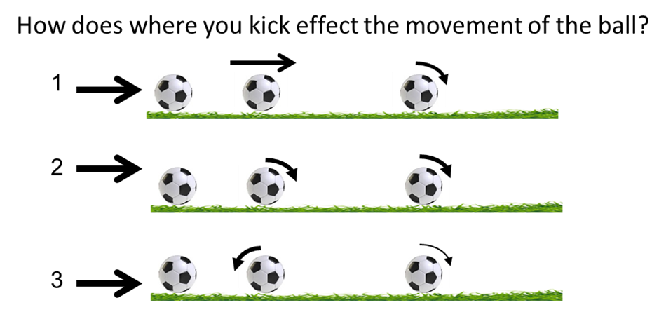 The Physics behind Soccer Kicks