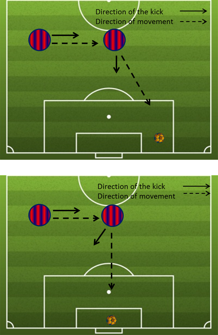 The Physics Behind Soccer Kicks Steps 12 We Have Two Objects So To Draw Force Diagrams What Is Difference Between Parrying Ball And Catching It At Goal Energy Potential Create Work Or Which Manifested In Motion